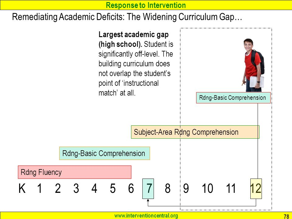 Response to Intervention   78 K Rdng Fluency Rdng-Basic Comprehension Subject-Area Rdng Comprehension Remediating Academic Deficits: The Widening Curriculum Gap… Largest academic gap (high school).