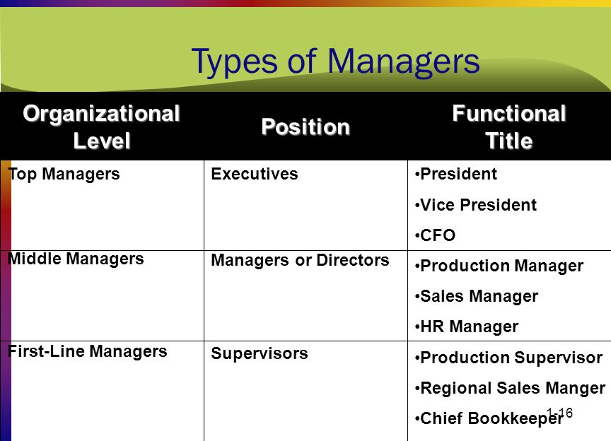 1-16 Types of Managers Top Managers Middle Managers First-Line Managers Executives Managers or Directors Supervisors President Vice President CFO Prod