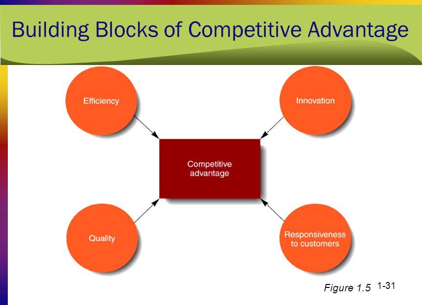 1-31 Building Blocks of Competitive Advantage Figure 1.5