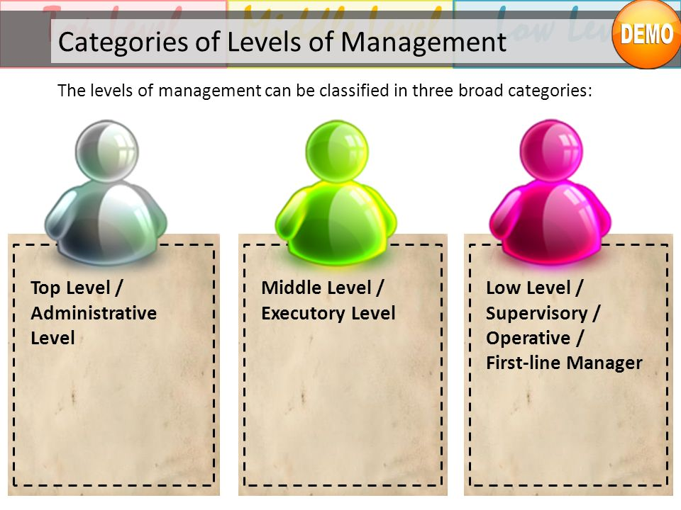 Middle LevelTop LevelLow Level Categories of Levels of Management The levels of management can be classified in three broad categories: Low Level / Su