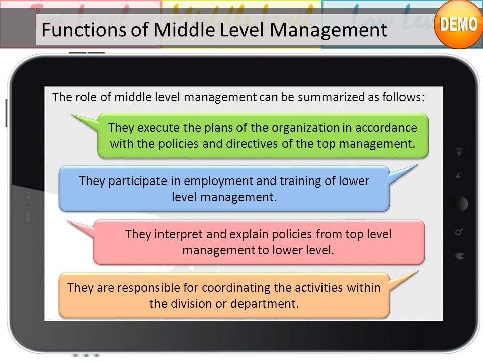 Middle LevelTop LevelLow Level Functions of Middle Level Management They execute the plans of the organization in accordance with the policies and dir