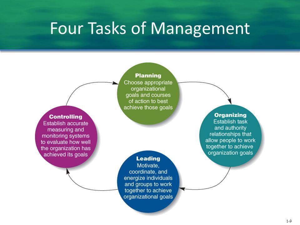 1-9 Four Tasks of Management