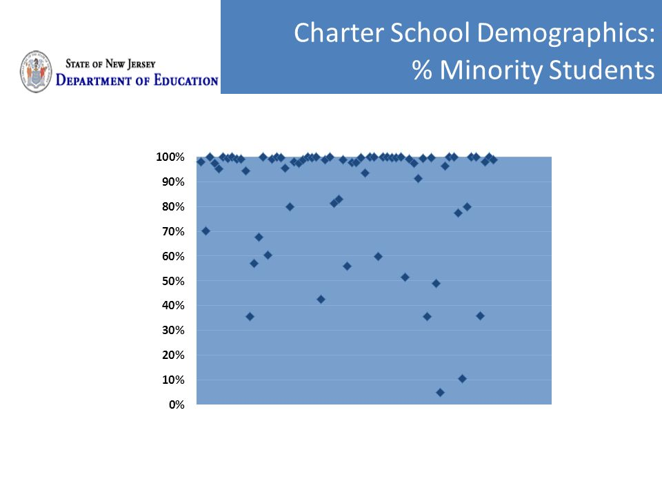 Charter School Demographics: % Minority Students