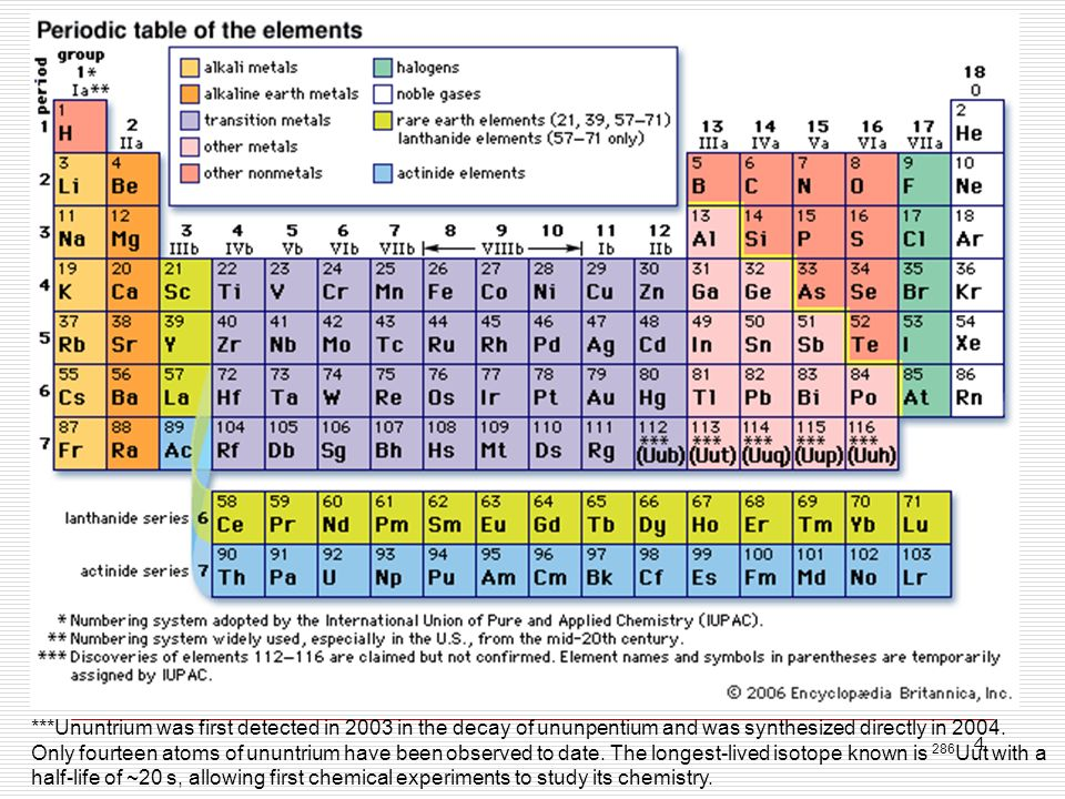 1 i structure of substances i3 the order of filling orbitals periodic table periodic table names - Periodic Table Name Of Group 1
