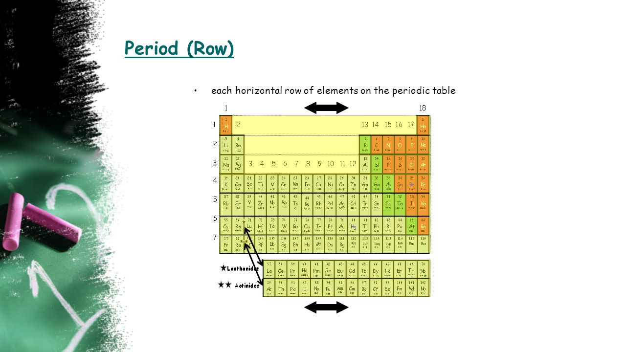 A horizontal row on the periodic table gallery periodic table images horizontal row on the periodic table image collections periodic a horizontal row on the periodic table gamestrikefo Image collections