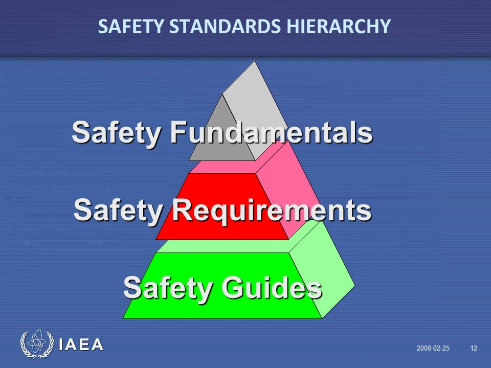 IAEA SAFETY STANDARDS HIERARCHY Safety Guides Safety Requirements Safety Fundamentals