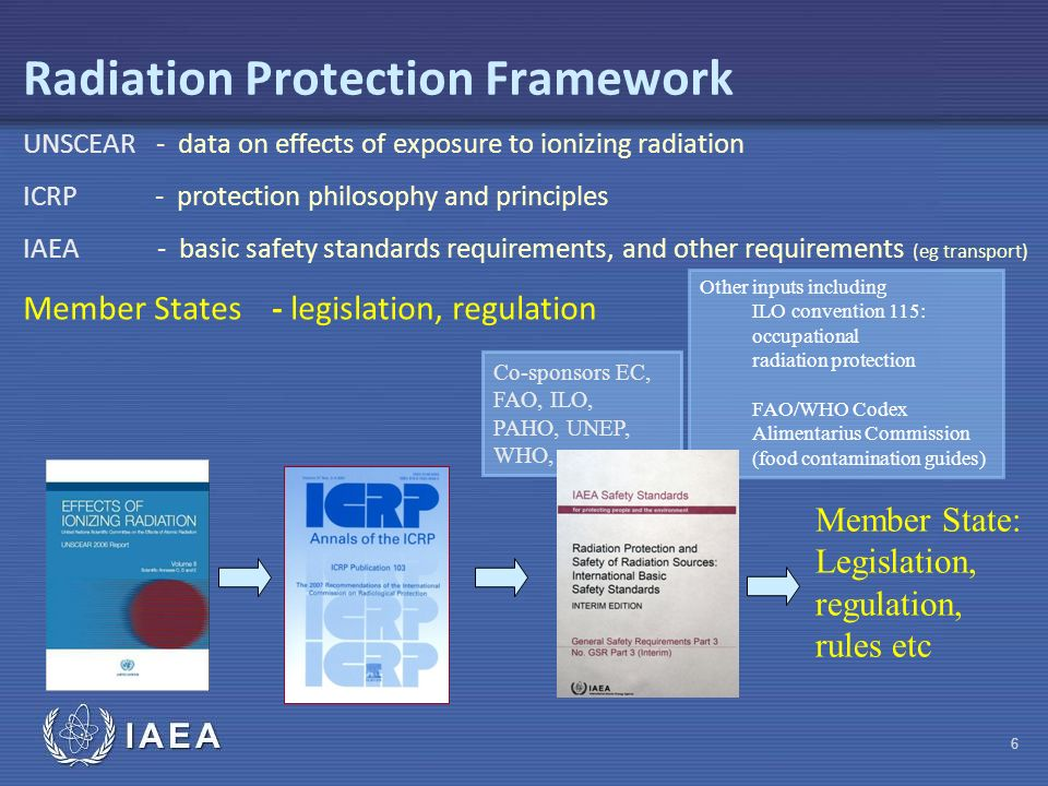 IAEA Co-sponsors EC, FAO, ILO, PAHO, UNEP, WHO, Other inputs including ILO convention 115: occupational radiation protection FAO/WHO Codex Alimentarius Commission (food contamination guides) Radiation Protection Framework UNSCEAR - data on effects of exposure to ionizing radiation ICRP - protection philosophy and principles IAEA - basic safety standards requirements, and other requirements (eg transport) Member States - legislation, regulation Member State: Legislation, regulation, rules etc 6
