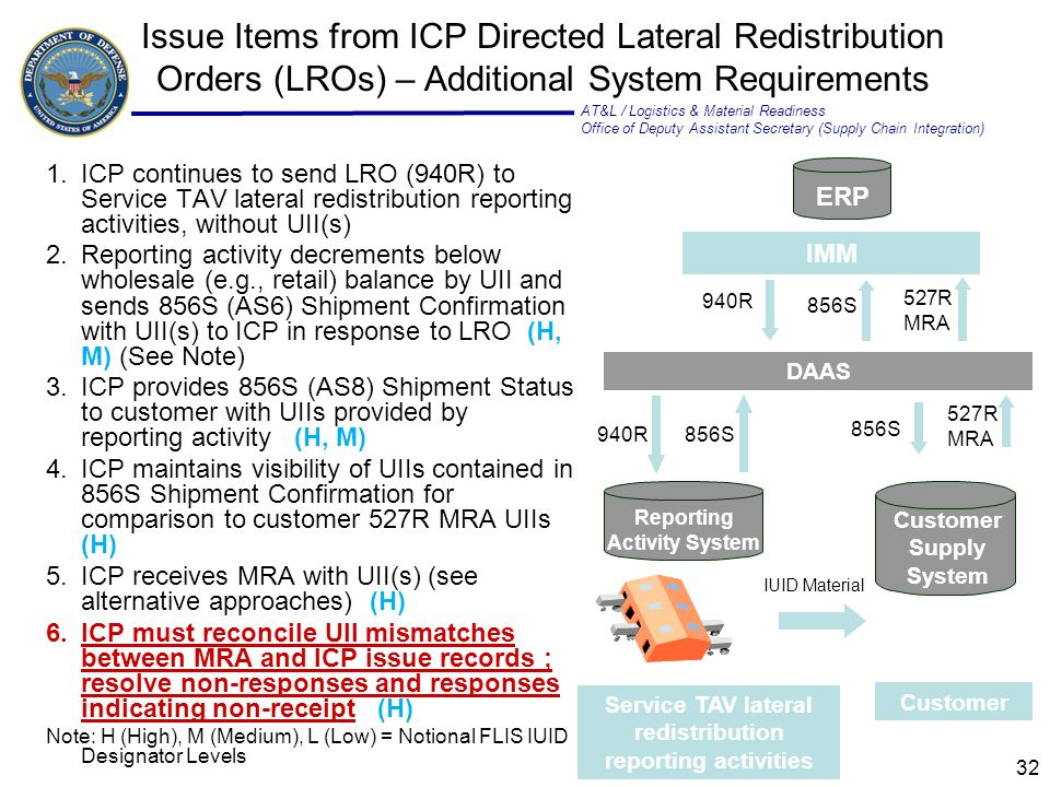 AT&L / Logistics & Material Readiness Office of Deputy Assistant Secretary (Supply Chain Integration) 32 1.ICP continues to send LRO (940R) to Service TAV lateral redistribution reporting activities, without UII(s) 2.Reporting activity decrements below wholesale (e.g., retail) balance by UII and sends 856S (AS6) Shipment Confirmation with UII(s) to ICP in response to LRO (H, M) (See Note) 3.ICP provides 856S (AS8) Shipment Status to customer with UIIs provided by reporting activity (H, M) 4.ICP maintains visibility of UIIs contained in 856S Shipment Confirmation for comparison to customer 527R MRA UIIs (H) 5.ICP receives MRA with UII(s) (see alternative approaches) (H) 6.ICP must reconcile UII mismatches between MRA and ICP issue records ; resolve non-responses and responses indicating non-receipt (H) Note: H (High), M (Medium), L (Low) = Notional FLIS IUID Designator Levels Issue Items from ICP Directed Lateral Redistribution Orders (LROs) – Additional System Requirements DAAS 856S Customer Service TAV lateral redistribution reporting activities 856S 527R MRA IMM 527R MRA ERP Reporting Activity System 856S 940R IUID Material Customer Supply System