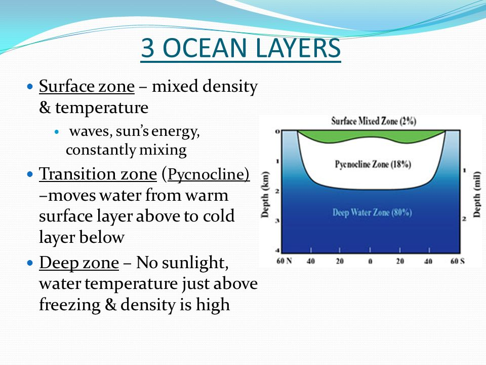 3 OCEAN LAYERS Surface zone – mixed density & temperature waves, sun's energy, constantly mixing Transition zone ( Pycnocline) –moves water from warm surface layer above to cold layer below Deep zone – No sunlight, water temperature just above freezing & density is high