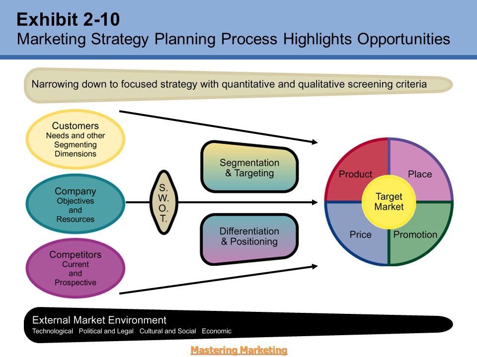 an overview of marketing strategy for northwind traders Northwind traders - project plan northwind traders research and development review northwind traders 2012 proposals northwind traders caseload report fyii northwind.