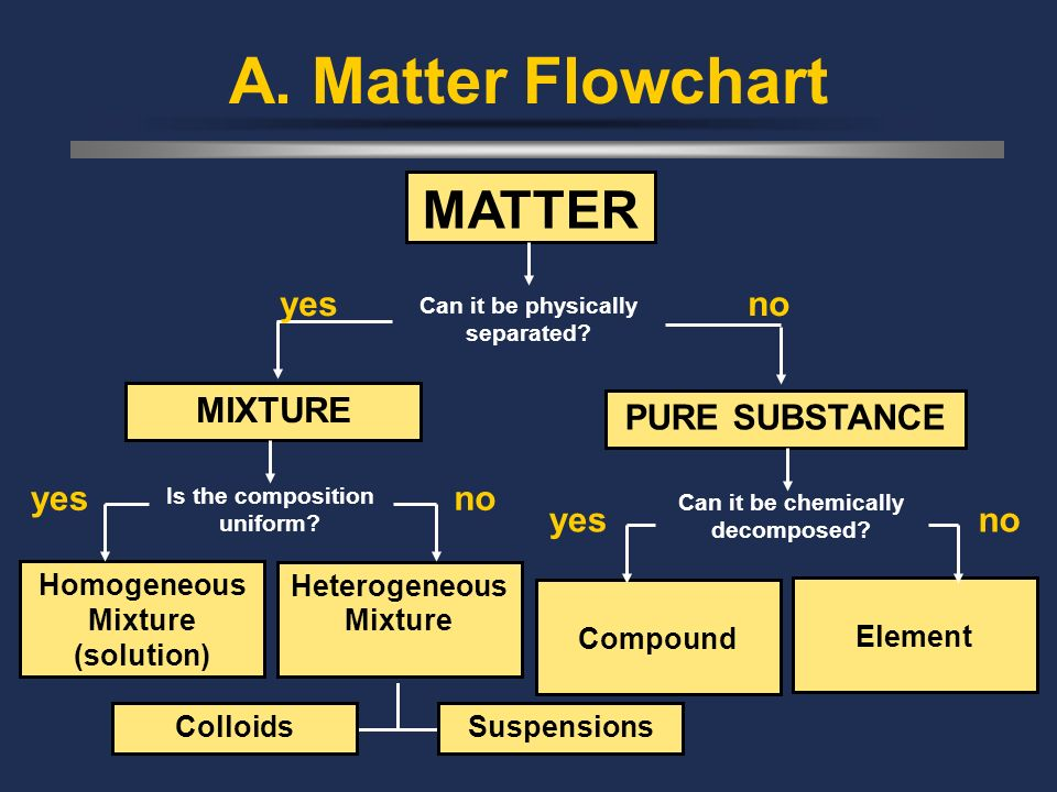 A. Matter Flowchart MATTER Can it be physically separated.