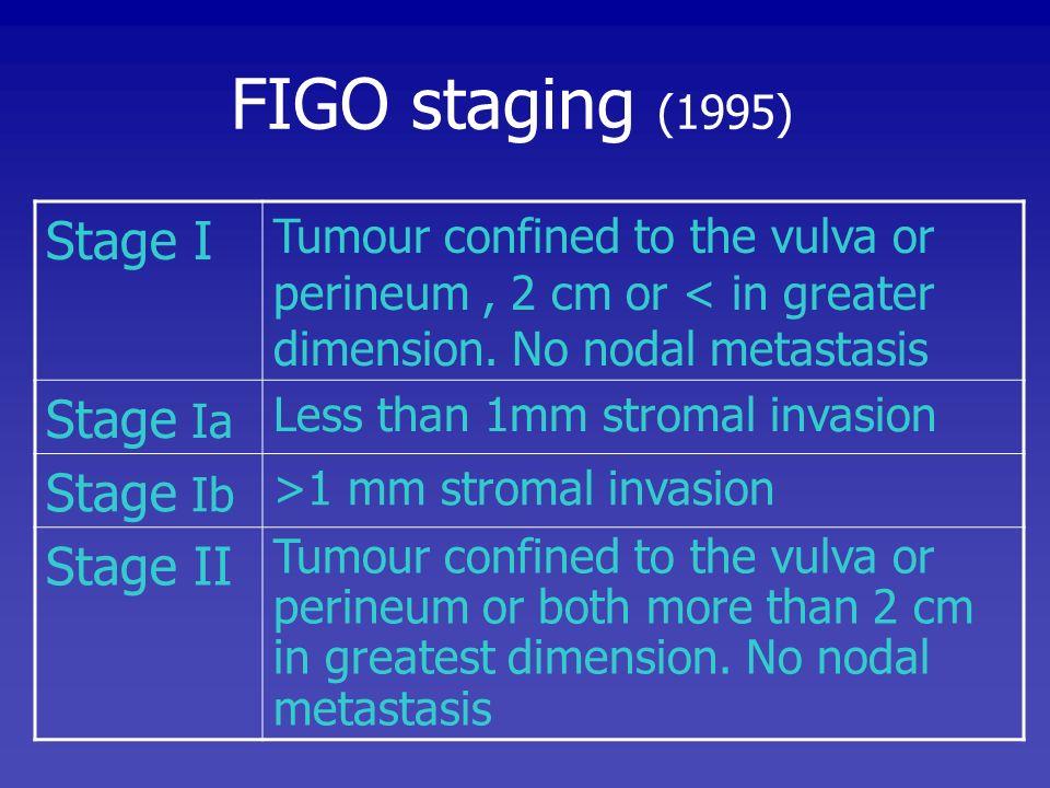 Stage III Extends beyond the vulva, vagina, lower urethra or anus; or unilateral regional lymph node metastasis Stage IVa Involves the mucosa of rectum or bladder; upper urethra; or pelvic bone; and / or bilateral regional lymph node metastasis Stage IVb Any distant metastasis, including pelvic lymph node FIGO staging (1995)