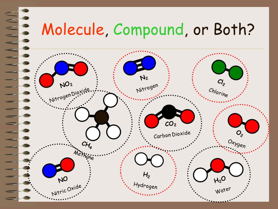 Results of Bonding Molecule Two or more atoms are chemically combined.