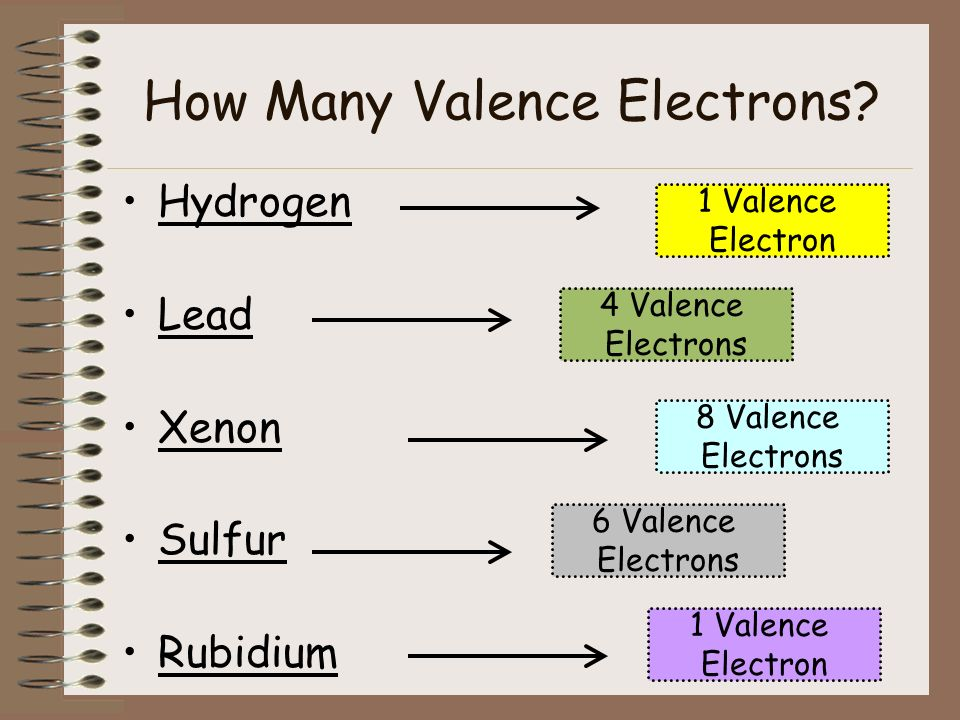 Chemical Bond A force of attraction that holds two atoms together involves the sharing or transfer of valence electrons Valence Electrons – the electrons in the outermost energy level of an atom This Lithium Atom has one valence electron