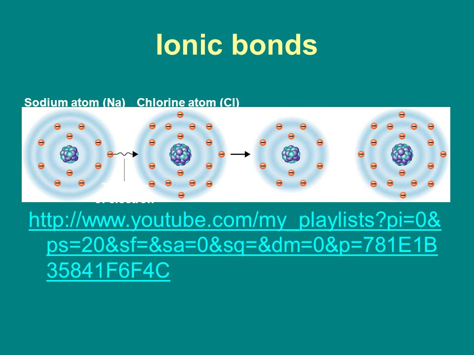 Ionic bonds   pi=0& ps=20&sf=&sa=0&sq=&dm=0&p=781E1B 35841F6F4C Sodium atom (Na)Chlorine atom (Cl) Transfer of electron