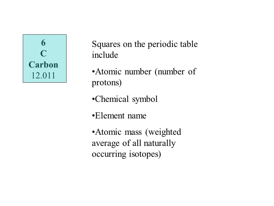 6 C Carbon Squares on the periodic table include Atomic number (number of protons) Chemical symbol Element name Atomic mass (weighted average of all naturally occurring isotopes)