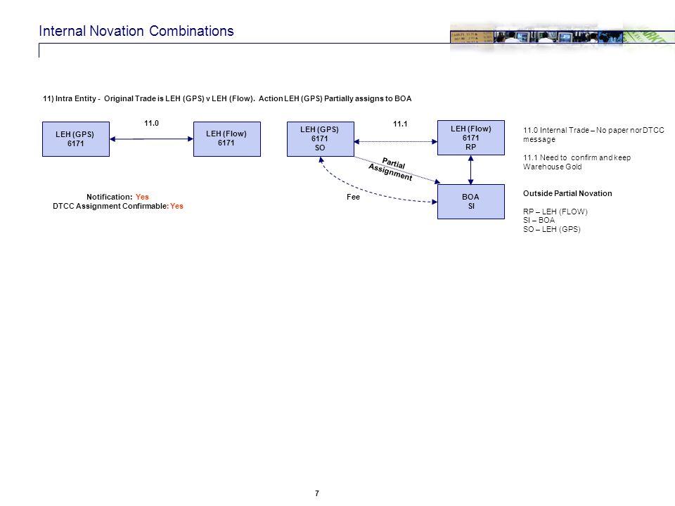 Novation vs assignment