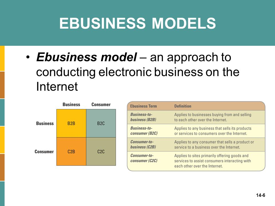 14-6 EBUSINESS MODELS Ebusiness model – an approach to conducting electronic business on the Internet