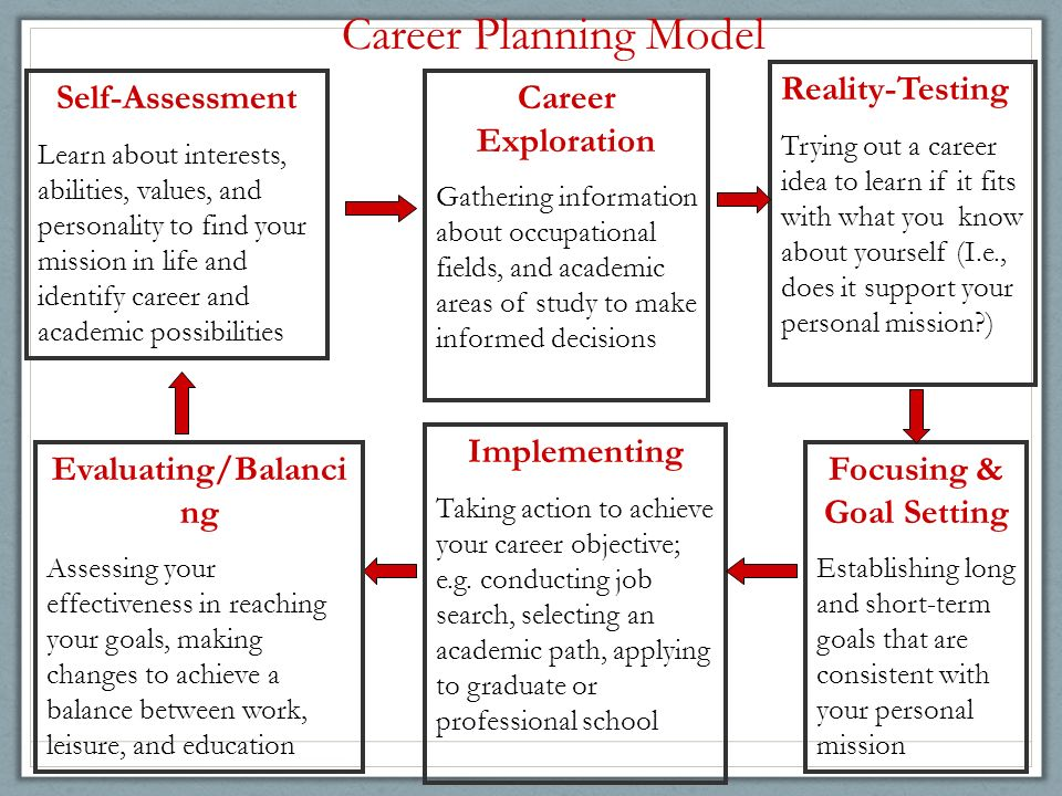 essay making career choice Introduction to how to choose a career  if you are not able to get into your first choice career i was lucky — i found what i loved to do early in life.