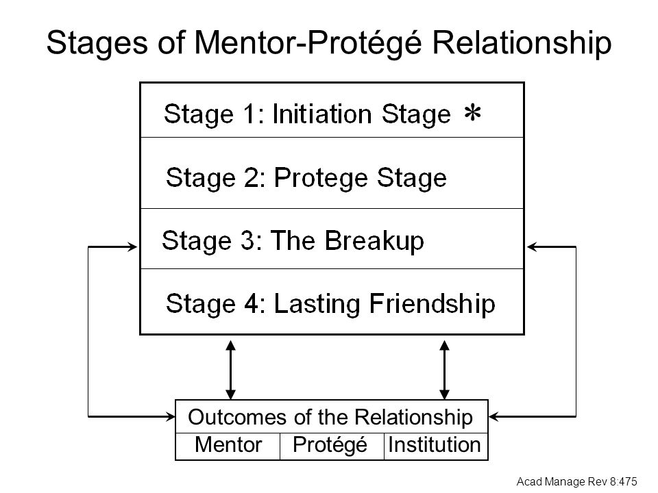 Stages of Mentor-Protégé Relationship Outcomes of the Relationship Mentor Protégé Institution Acad Manage Rev 8:475 *