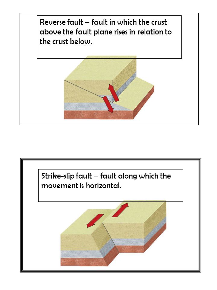 Types of Mountains & How they Form Folded Mountains - formed by ...