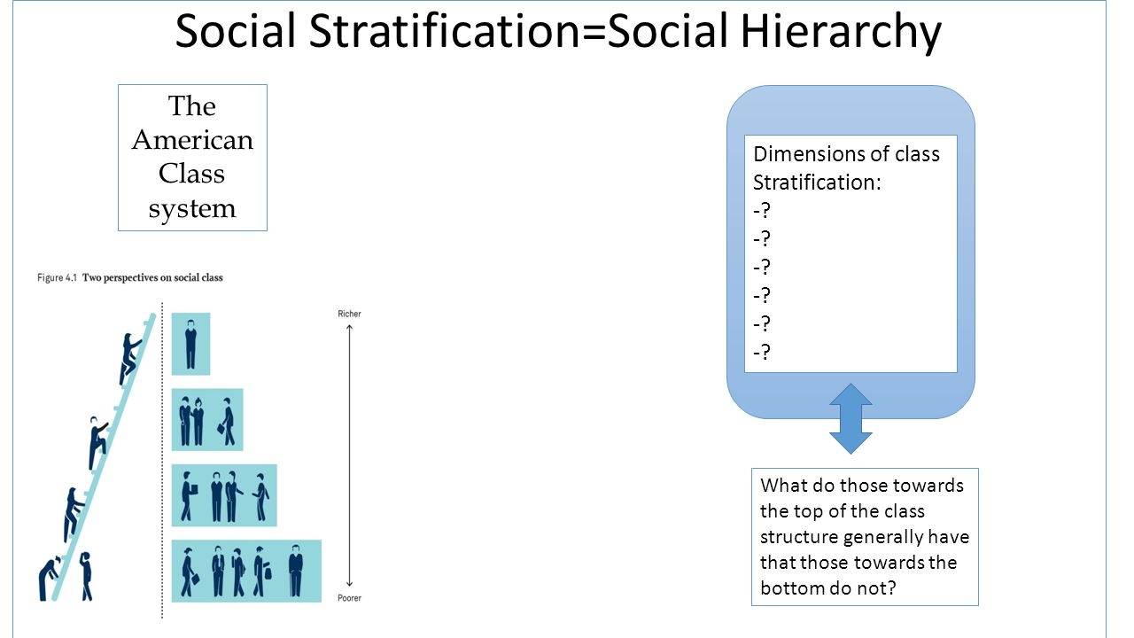 social stratification and social class