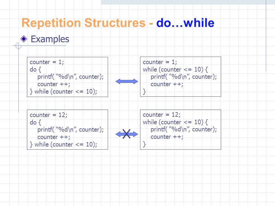 Repetition Structures - do…while Examples counter = 1; do { printf( %d\n , counter); counter ++; } while (counter <= 10); counter = 1; while (counter <= 10) { printf( %d\n , counter); counter ++; } counter = 12; do { printf( %d\n , counter); counter ++; } while (counter <= 10); counter = 12; while (counter <= 10) { printf( %d\n , counter); counter ++; }