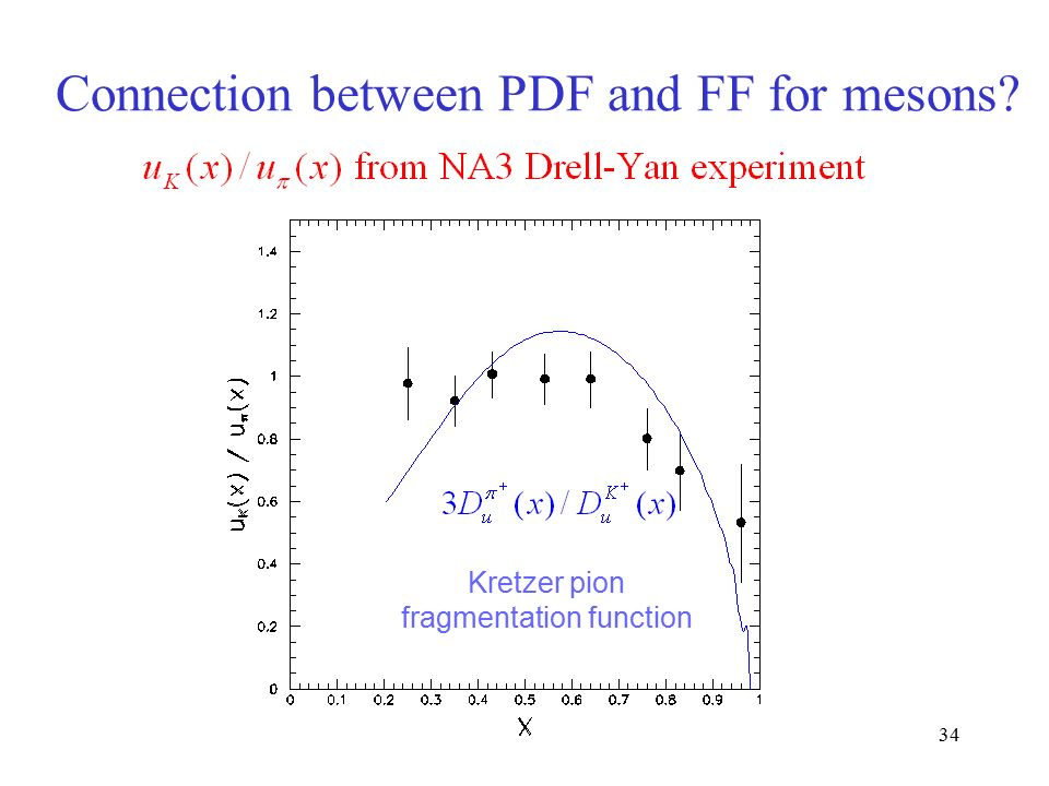 34 Connection between PDF and FF for mesons Kretzer pion fragmentation function