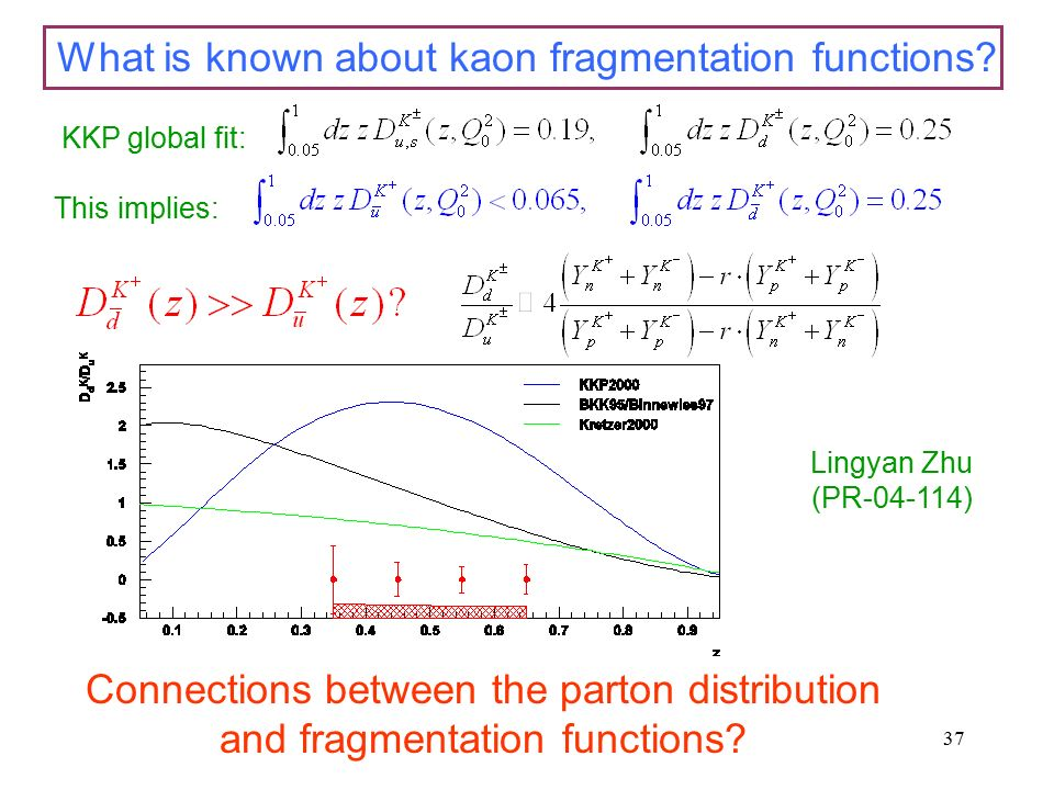 37 What is known about kaon fragmentation functions.
