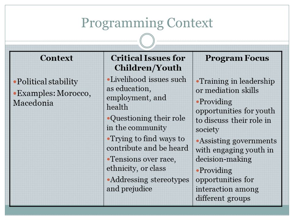 Programming Context Context Political stability Examples: Morocco, Macedonia Critical Issues for Children/Youth Livelihood issues such as education, employment, and health Questioning their role in the community Trying to find ways to contribute and be heard Tensions over race, ethnicity, or class Addressing stereotypes and prejudice Program Focus Training in leadership or mediation skills Providing opportunities for youth to discuss their role in society Assisting governments with engaging youth in decision-making Providing opportunities for interaction among different groups