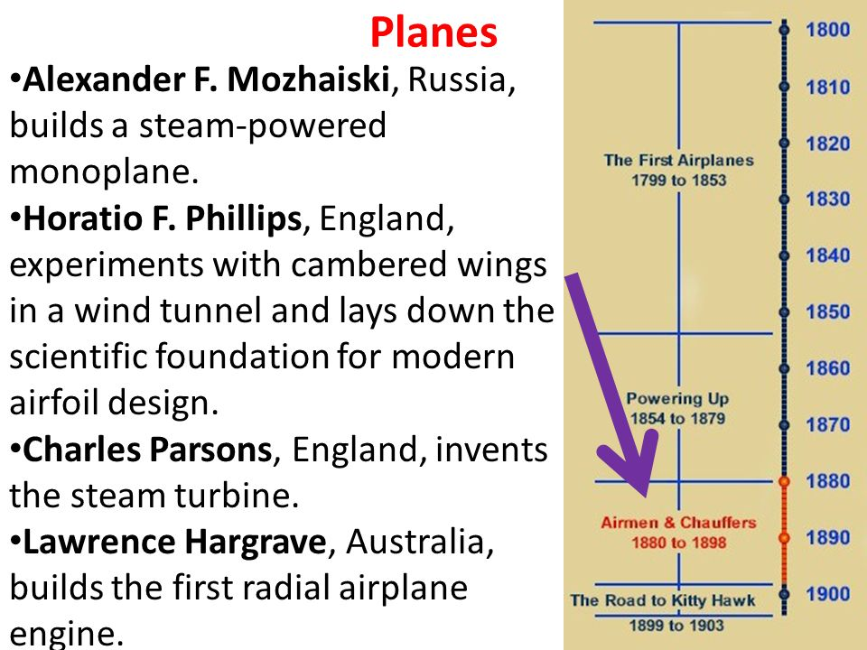 Planes Alexander F. Mozhaiski, Russia, builds a steam-powered monoplane.