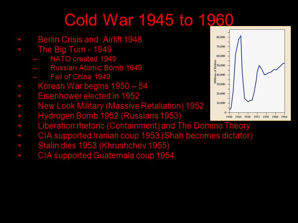 Cold War 1945 to 1960 Berlin Crisis and Airlift 1948 The Big Turn –NATO created 1949 –Russian Atomic Bomb 1949 –Fall of China 1949 Korean War begins 1950 – 54 Eisenhower elected in 1952 New Look Military (Massive Retaliation) 1952 Hydrogen Bomb 1952 (Russians 1953) Liberation rhetoric (Containment) and The Domino Theory CIA supported Iranian coup 1953 (Shah becomes dictator) Stalin dies 1953 (Khrushchev 1955) CIA supported Guatemala coup 1954