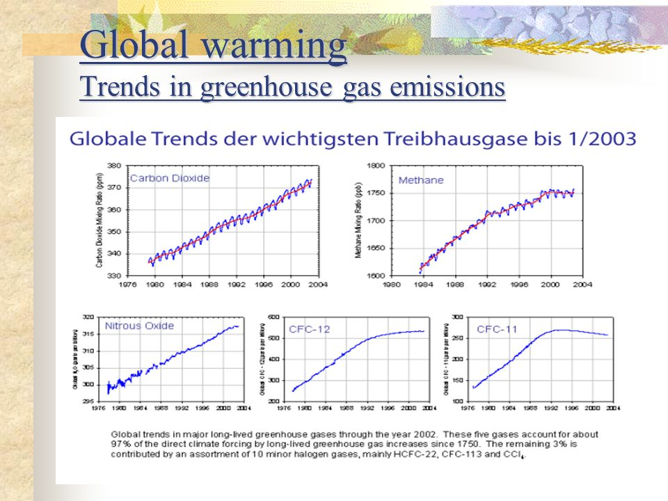 Global warming Trends in greenhouse gas emissions
