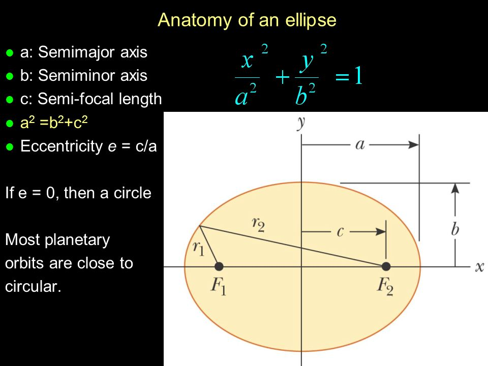 Physics 201: Lecture 24, Pg 9 Anatomy of an ellipse l a: Semimajor axis l b: Semiminor axis l c: Semi-focal length a 2 =b 2 +c 2 l Eccentricity e = c/a If e = 0, then a circle Most planetary orbits are close to circular.