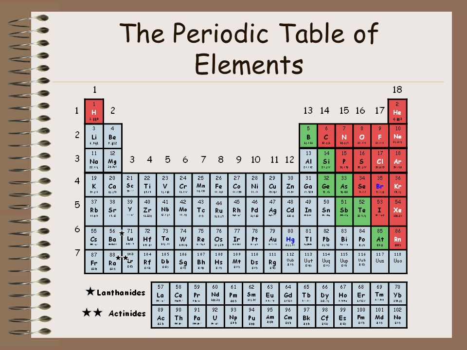 1 the periodic table of elements - Periodic Table Law