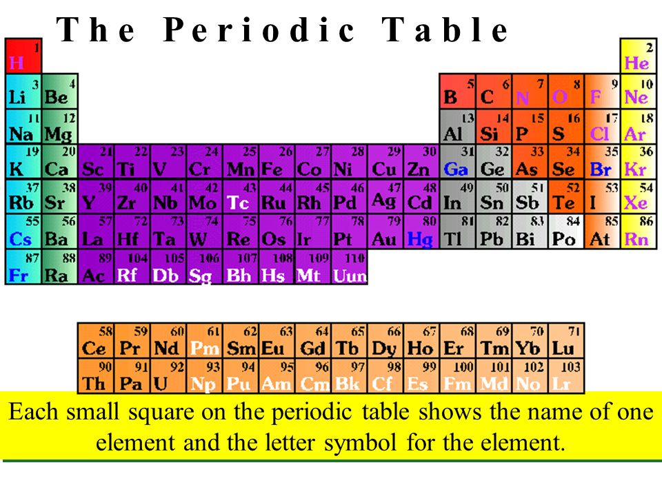 T h e p e r i o d i c t a b l e each small square on the periodic 1 t h e p e r i o d i c t a b l e each small square on the periodic table shows the name of one element and the letter symbol for the element urtaz Gallery