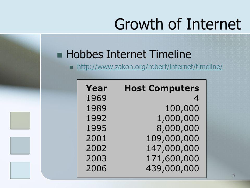 5 Growth of Internet Hobbes Internet Timeline http://www.zakon.org/robert/internet/timeline/ Year 1969 1989 1992 1995 2001 2002 2003 2006 Host Computers 4 100,000 1,000,000 8,000,000 109,000,000 147,000,000 171,600,000 439,000,000