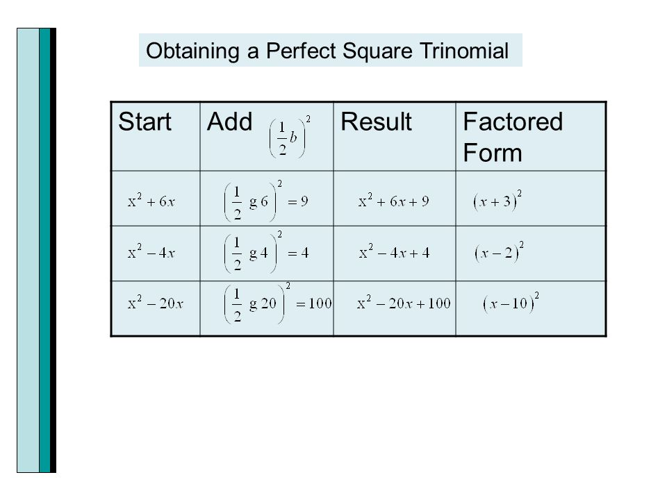 StartAddResultFactored Form Obtaining a Perfect Square Trinomial