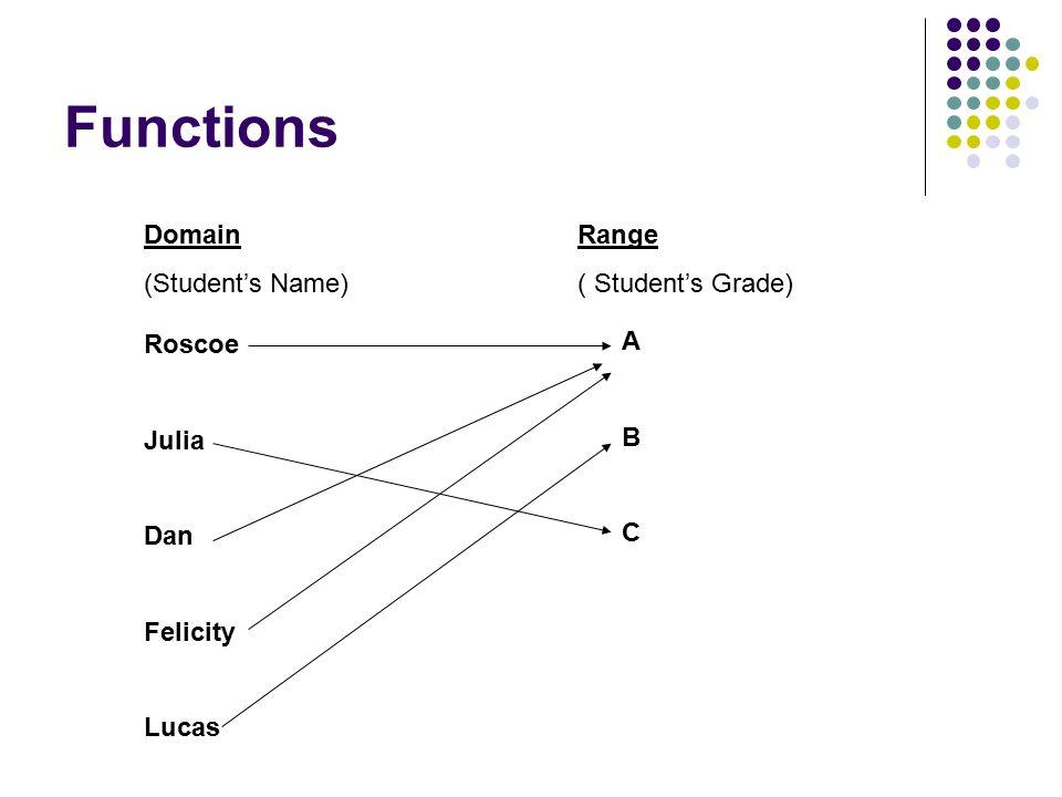 3 Functions Domain (Studentu0027s Name) Range ( Studentu0027s Grade) Roscoe Julia  Dan Felicity Lucas ABCABC