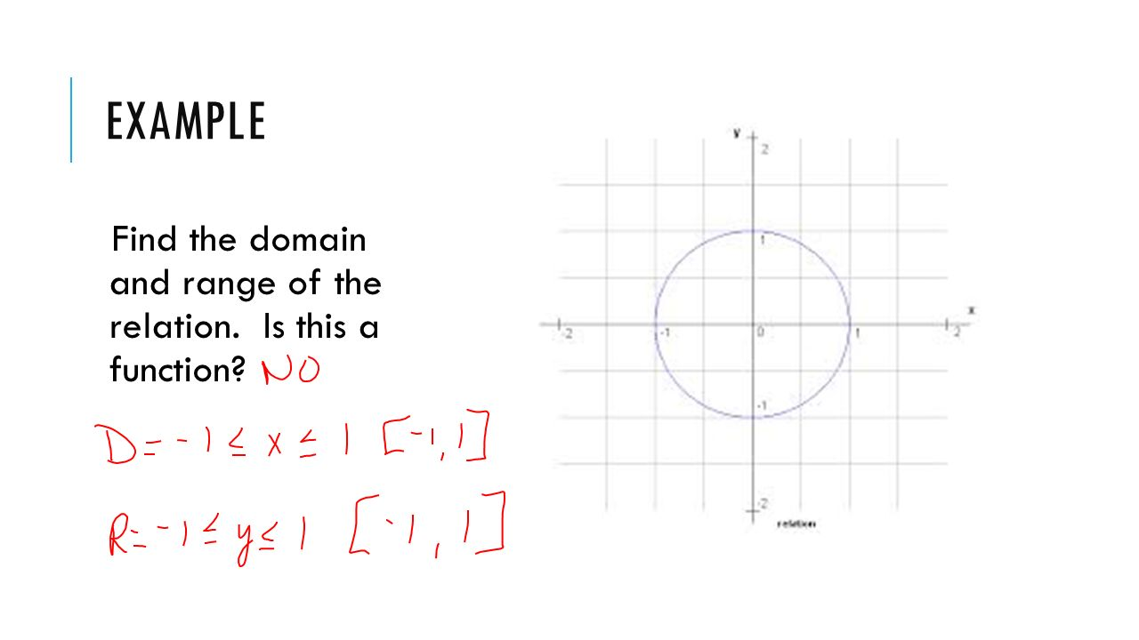 12 Example Domain And Range
