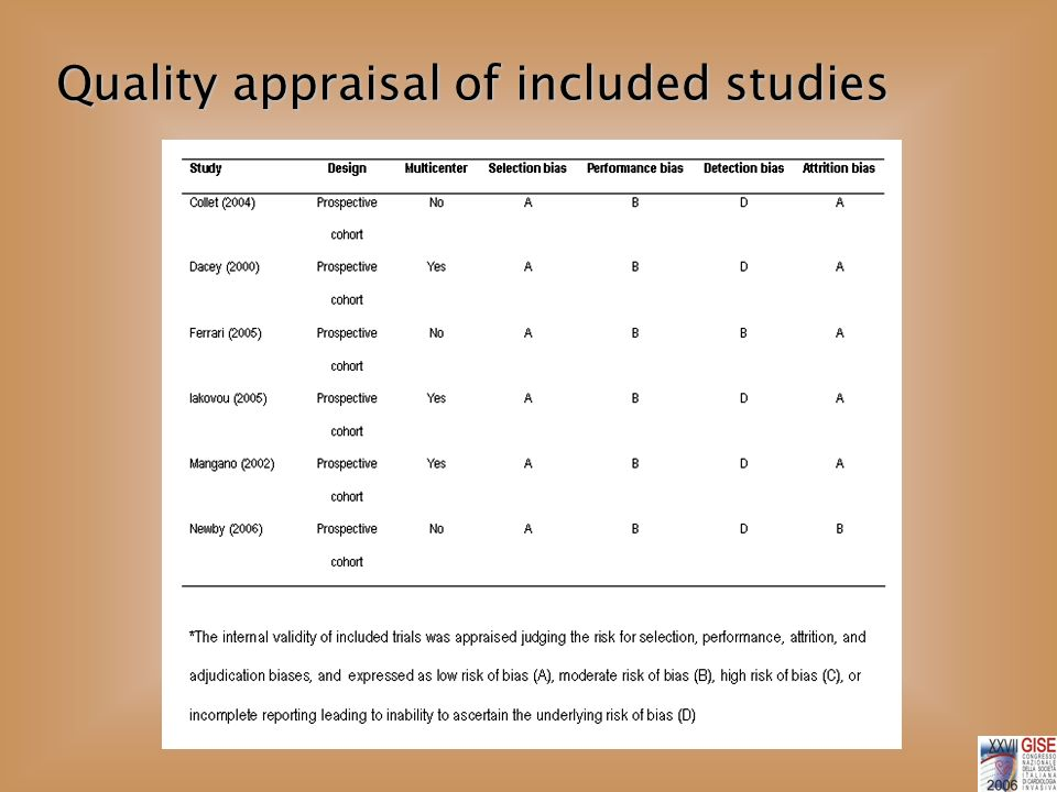 Quality appraisal of included studies