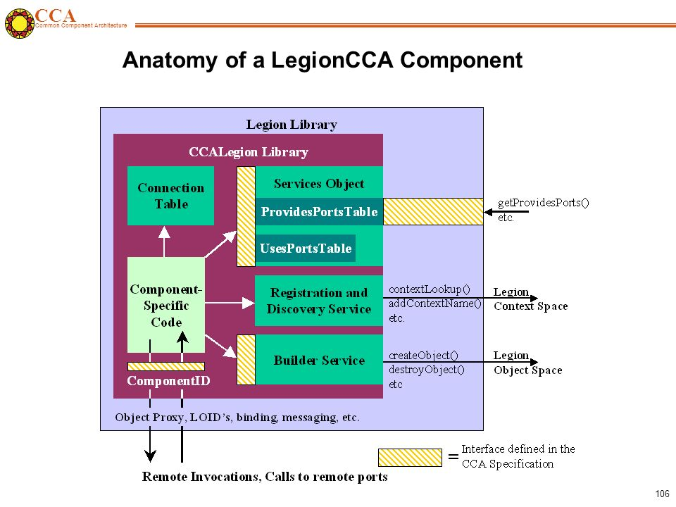CCA Common Component Architecture 106 Anatomy of a LegionCCA Component