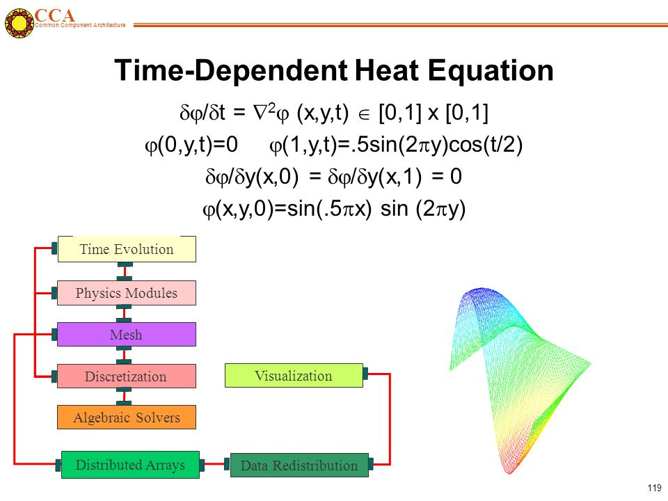 CCA Common Component Architecture 119 Time-Dependent Heat Equation  /  t =  2  (x,y,t)  [0,1] x [0,1]  (0,y,t)=0  (1,y,t)=.5sin(2  y)cos(t/2)  /  y(x,0) =  /  y(x,1) = 0  (x,y,0)=sin(.5  x) sin (2  y) Time Evolution Discretization Algebraic Solvers Mesh Physics Modules Visualization Data Redistribution Distributed Arrays