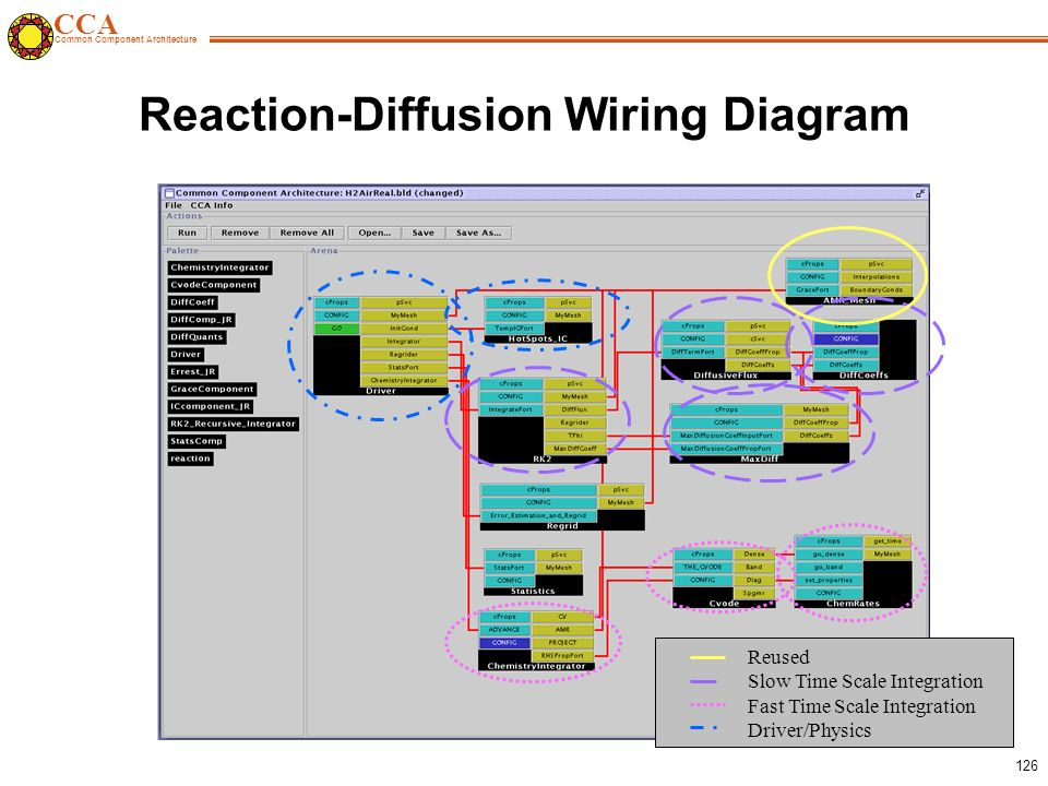 CCA Common Component Architecture 126 Reaction-Diffusion Wiring Diagram Reused Slow Time Scale Integration Fast Time Scale Integration Driver/Physics