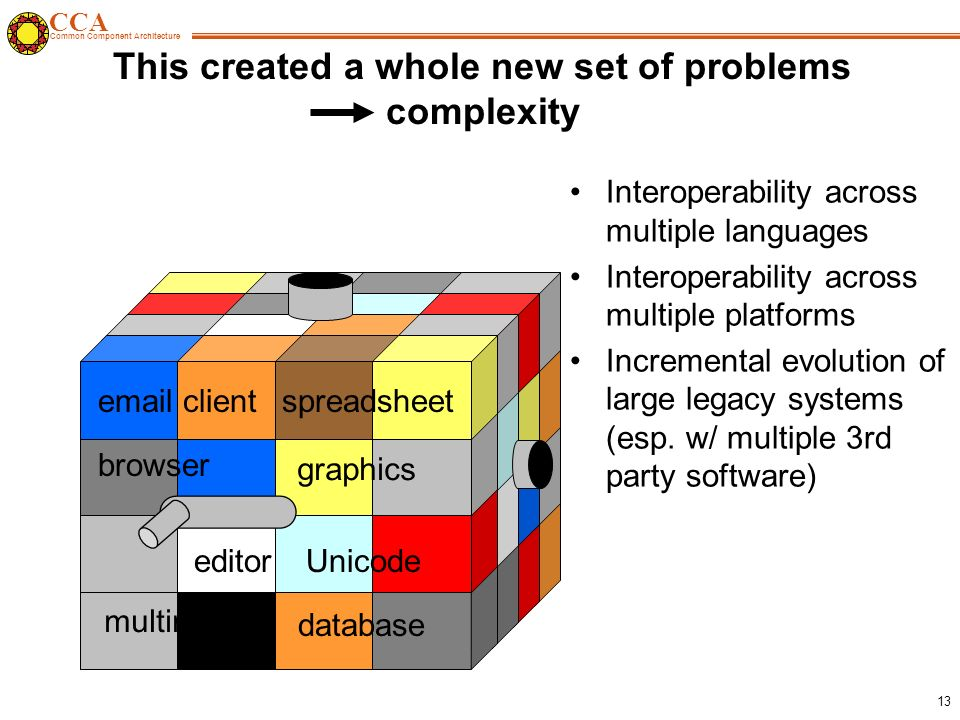 CCA Common Component Architecture 13 This created a whole new set of problems complexity browser spreadsheet editor graphics database multimedia email client Unicode Interoperability across multiple languages Interoperability across multiple platforms Incremental evolution of large legacy systems (esp.