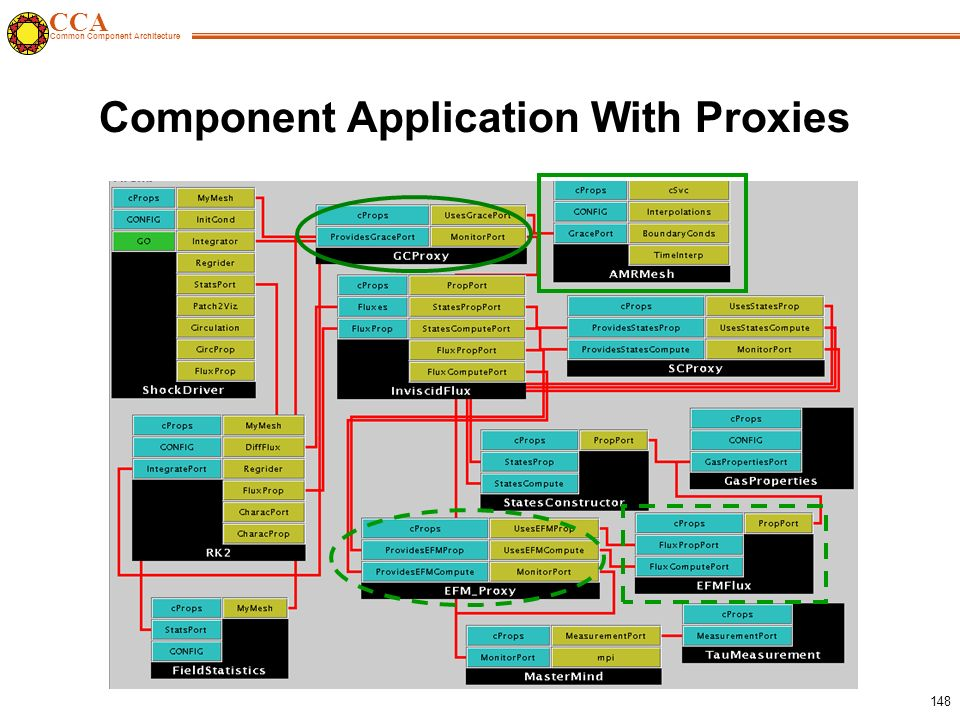 CCA Common Component Architecture 148 Component Application With Proxies