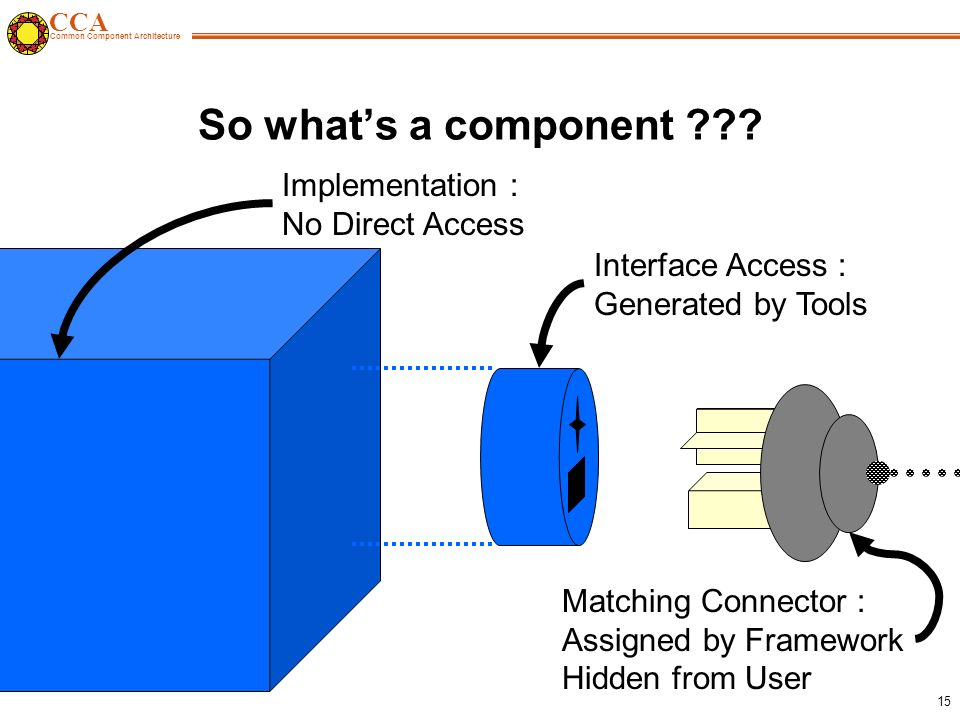 CCA Common Component Architecture 15 So what's a component .