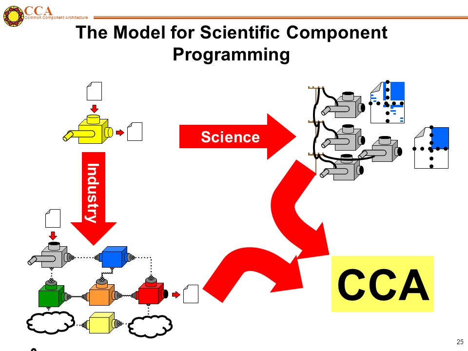 CCA Common Component Architecture 25 The Model for Scientific Component Programming Science Industry .