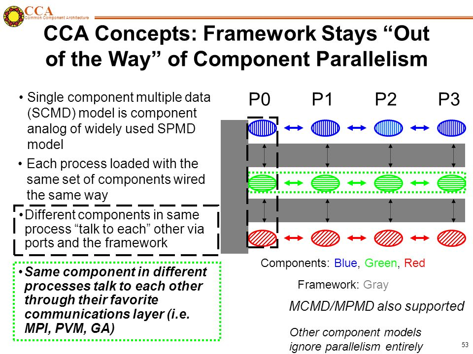 CCA Common Component Architecture 53 CCA Concepts: Framework Stays Out of the Way of Component Parallelism Single component multiple data (SCMD) model is component analog of widely used SPMD model P0P1P2P3 Components: Blue, Green, Red Framework: Gray MCMD/MPMD also supported Different components in same process talk to each other via ports and the framework Same component in different processes talk to each other through their favorite communications layer (i.e.