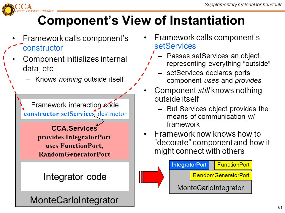 CCA Common Component Architecture 61 Component's View of Instantiation Framework calls component's constructor Component initializes internal data, etc.